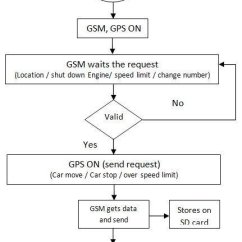 Information Flow Chart Diagram Dodge Ram Radio Wiring Gps Tracking System Download Scientific