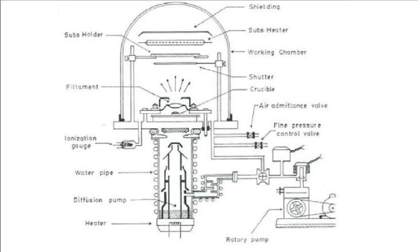Schematic diagram of vacuum evaporation coating unit