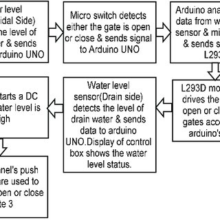 (PDF) Design and Development of an Autonomous Floodgate