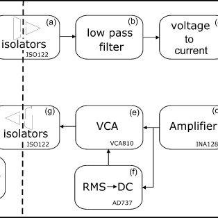 Block diagram of the Impedance Ratio Modulus Analyzer