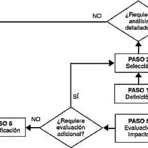 (PDF) Modelos para la evaluación del error humano en