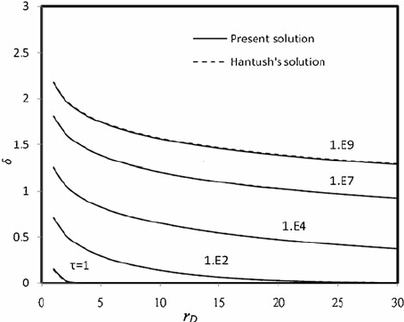 Effect of Well Radius on Drawdown Solutions Obtained with