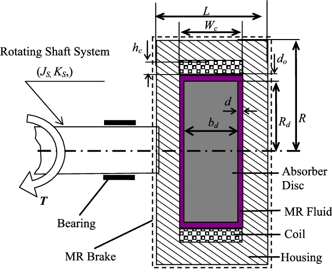 Configuration of an MR brake absorber for torsional