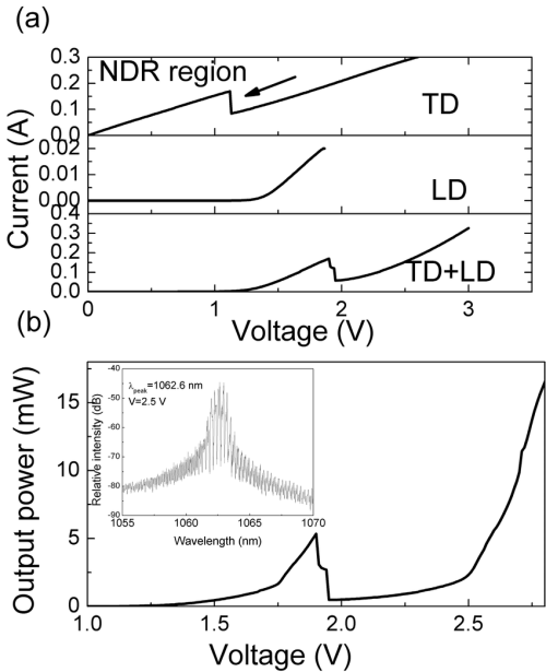 small resolution of  a i v characteristics for the td laser diode and integrated td ld