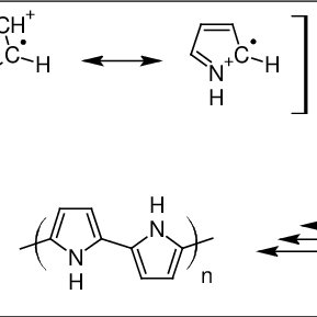 (PDF) Study of conducting materials by coupling of