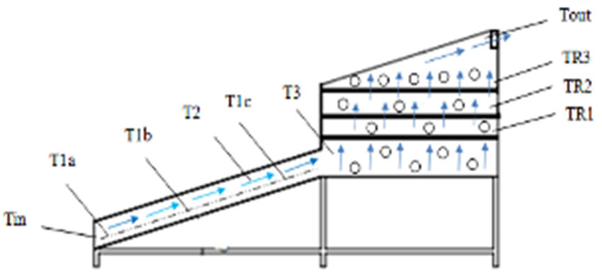 The schematic diagram is showing (a) solar heat collector