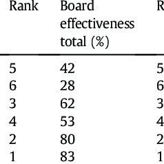Corporate governance score for each governance category