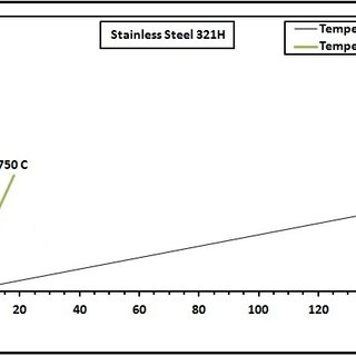 (PDF) Creep Damage Modeling for Stainless Steel Tube Type