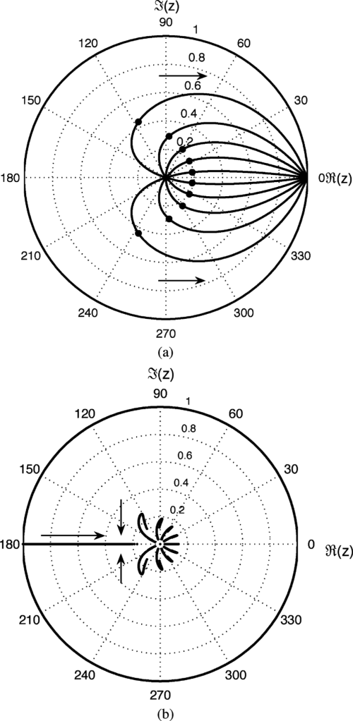 small resolution of loci of the poles of tenth order thiran filters approximating a download scientific diagram