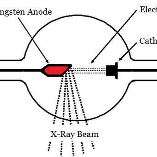 Schematic view of x-ray tube and position of anode
