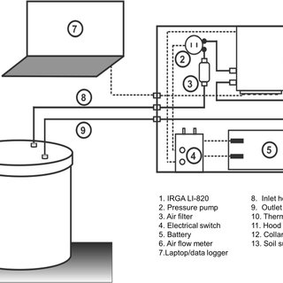 Schematic diagram of the closed chamber (hood and collar