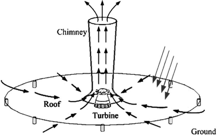 The main features of a solar chimney power plant: solar