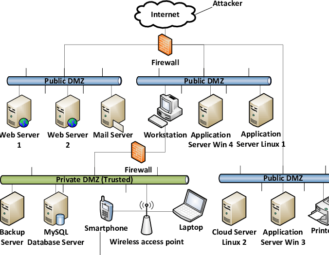 dmz network diagram with 3 les paul custom pickup wiring each machine on the three public subnetworks runs at least a download scientific