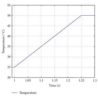 MATLAB simulation model of a PV MPPT controller