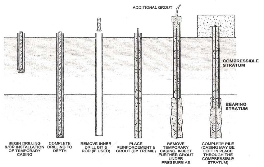 Micropile Construction Sequence (FHWA-SA-97-070