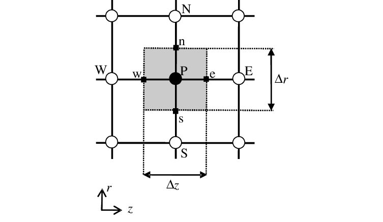Fig. A1. Grid point cluster at location P. Staggered