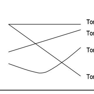 (PDF) Development of a Computer-Aided Pronunciation