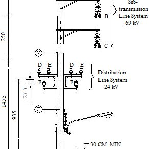 A layout of 69 kV and 24 kV power lines of MEA [31