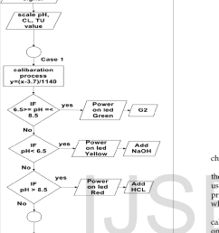 case one from flow chart of the ladder logic diagram [ 825 x 1502 Pixel ]