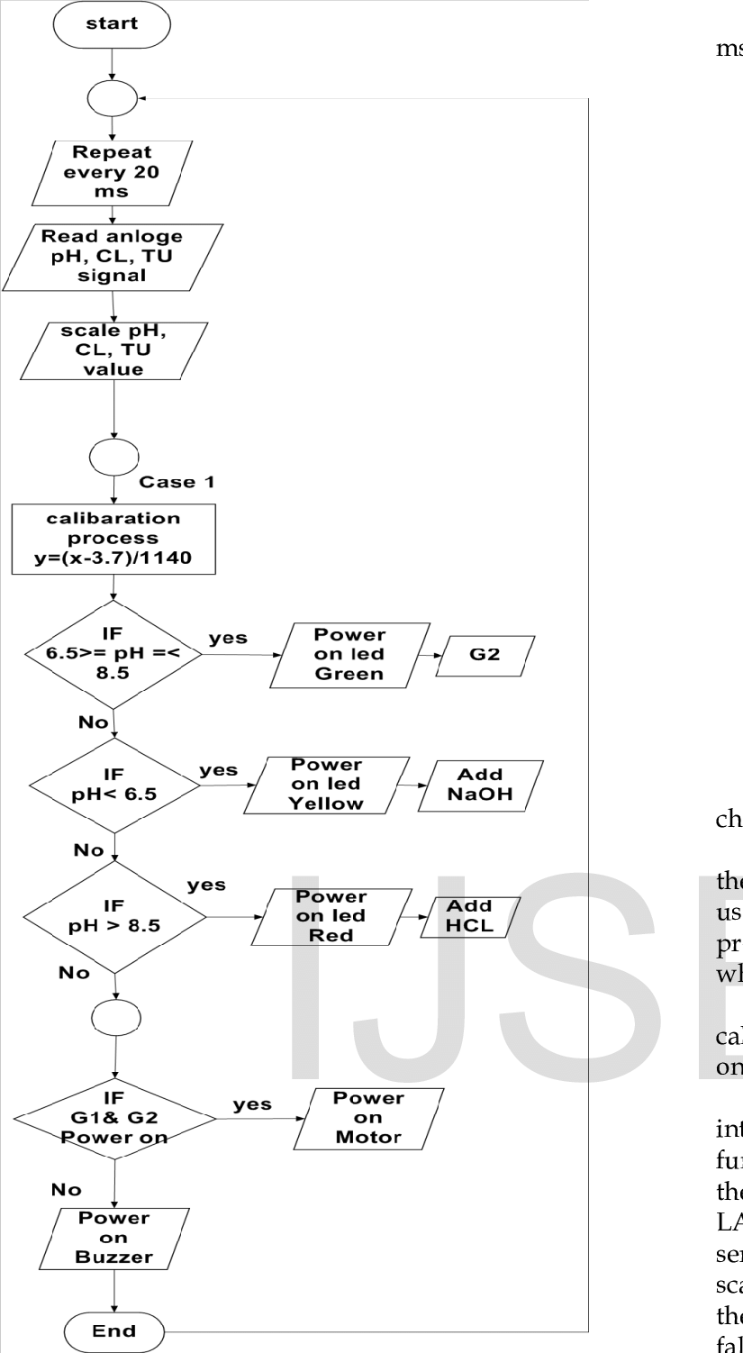 medium resolution of case one from flow chart of the ladder logic diagram