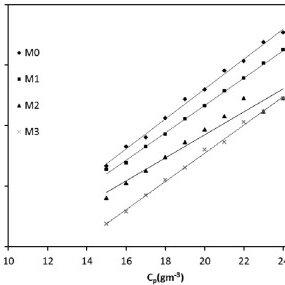 Schulz–Blaschke constant vs. γ-exposure time for CA in