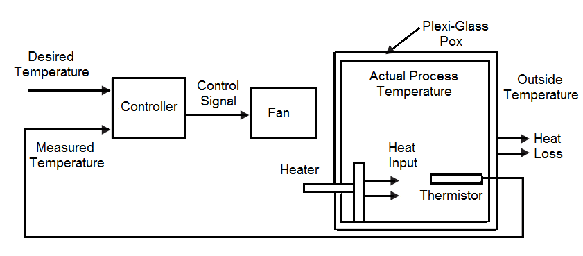 Block diagram of heating process control system