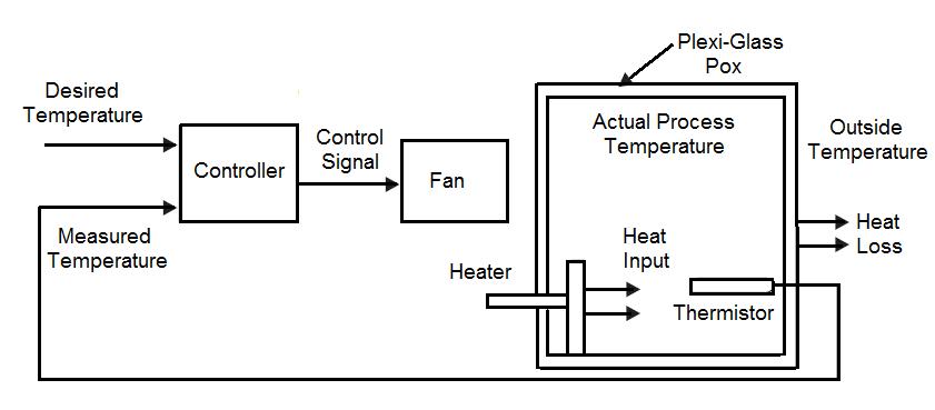 Block diagram of heating process control system