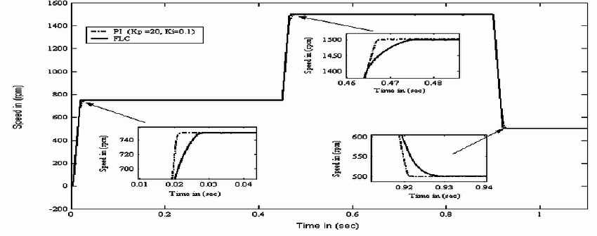 Dynamic response for motor speed when the 3-phase IM was