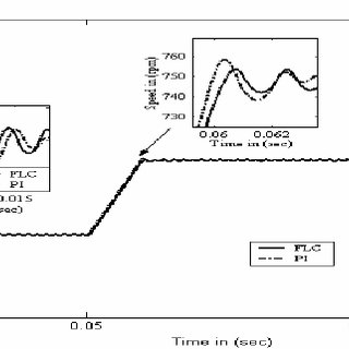 (PDF) Direct Torque Control of a Three Phase Induction