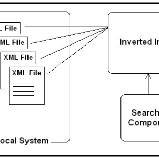 A Diagram Showing The Data Flow of the Search Engine