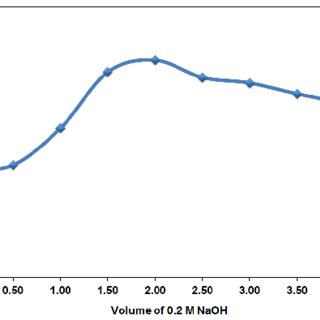Absorption spectra for ammonia concentration on the
