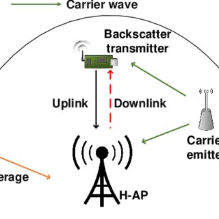 (PDF) Ambient Backscatter Communications: A Contemporary