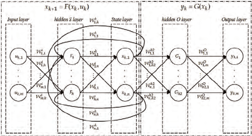 The RNN embedded in a state space form. A neural network