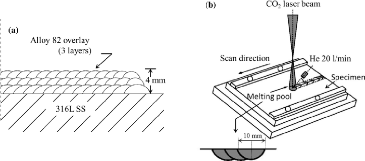 Schematic illustrations of: (a) GTAW overlay welding