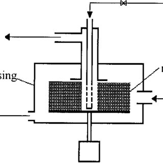 (PDF) Characteristics of a Rotating Packed Bed