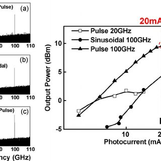 Measured MMW spectra of (a) 20 GHz optical pulse train, (b