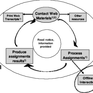 (PDF) A Learning Process in Resource-Based Well-Structured
