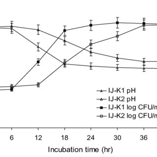 (PDF) Characterization of Lactic Acid Bacteria Isolated