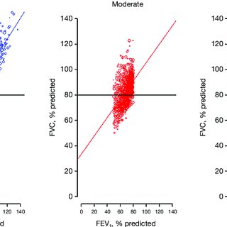 Multivariable Logistic Models of Obesity-related Diseases