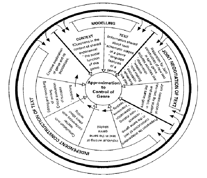 The 'wheel' model of teaching and learning cycle