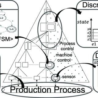 Simulation-based framework and fault-tolerance mechanism