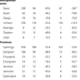 Reported vivax malaria cases in the Republic of Korea (ROK