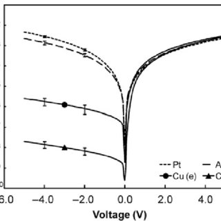 Summary of interface engineering for organic rectifiers