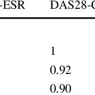 (PDF) Evaluation of disease activity indices in Korean