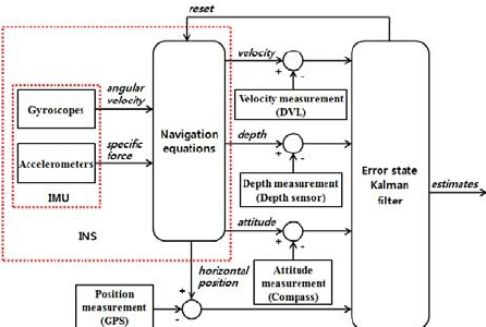 how to draw a system architecture diagram minn kota power drive 55 wiring control block download scientific