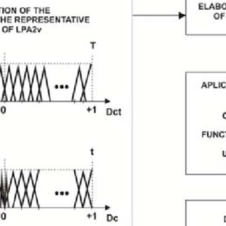 Block diagrams of conventional Digital PID and Para-Fuzzy