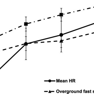 (PDF) Effects of high intensity speed-based treadmill
