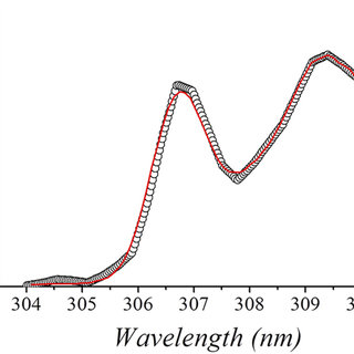 Schematic presentation of the microwave plasma torch