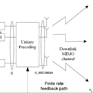 Block diagram of multimode RBF for downlink MIMO channel