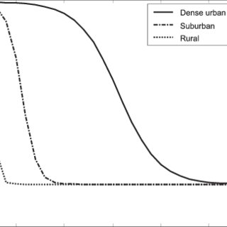 Clutter loss for dense urban, suburban, and rural areas